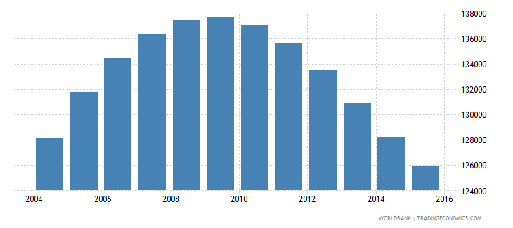 namibia population ages 13 17 male wb data