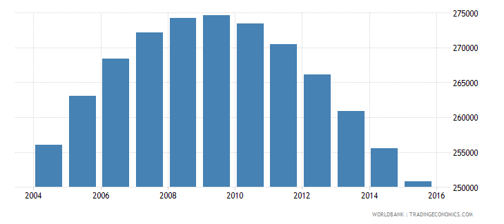 namibia population ages 13 17 total wb data
