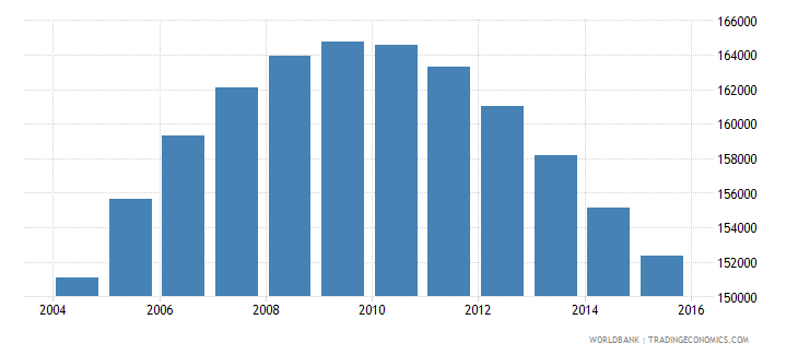 namibia population ages 13 18 male wb data