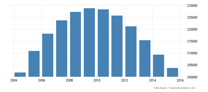 namibia population ages 13 18 total wb data
