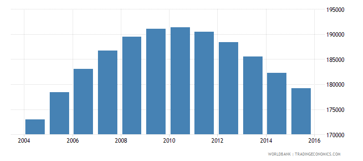 namibia population ages 13 19 male wb data