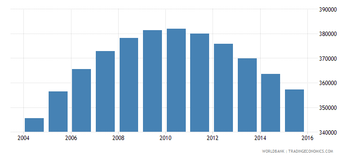 namibia population ages 13 19 total wb data
