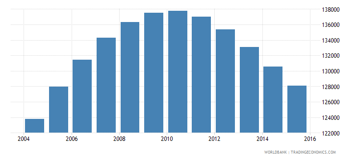 namibia population ages 14 18 male wb data