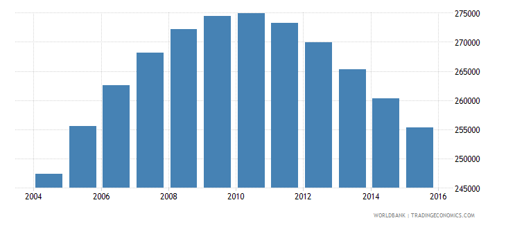 namibia population ages 14 18 total wb data