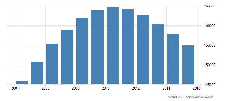 namibia population ages 14 19 male wb data
