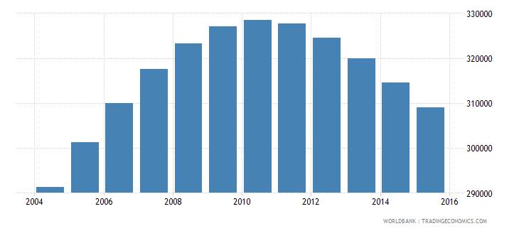 namibia population ages 14 19 total wb data