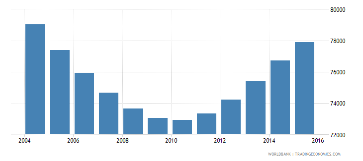namibia population ages 4 6 male wb data