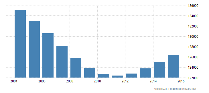 namibia population ages 5 9 male wb data