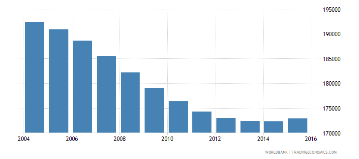 namibia population ages 6 12 male wb data