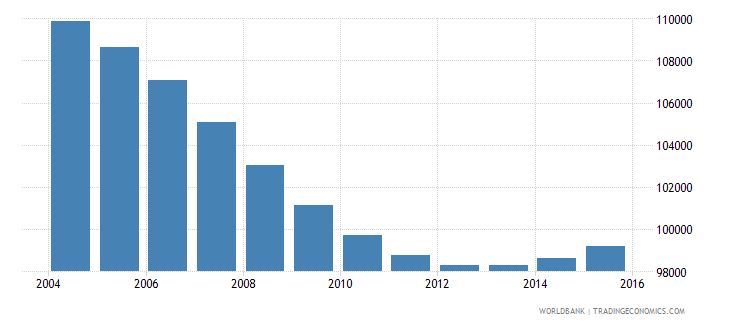 namibia population ages 7 10 male wb data