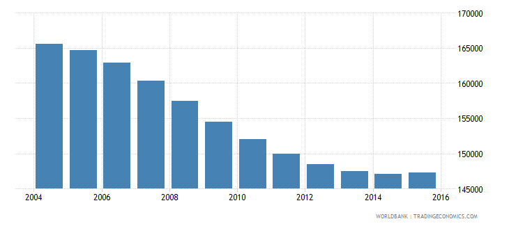 namibia population ages 7 12 male wb data