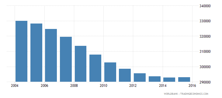 namibia population ages 7 12 total wb data