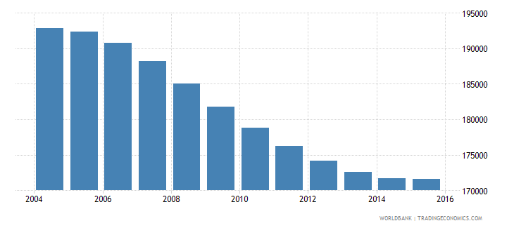 namibia population ages 7 13 male wb data