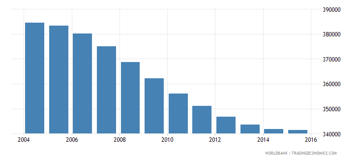 namibia population ages 7 13 total wb data