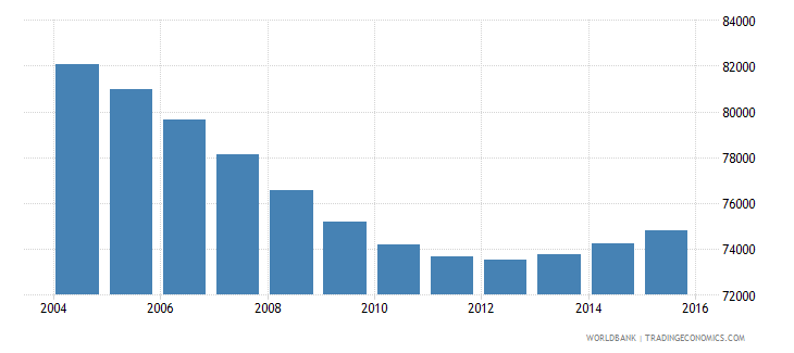 namibia population ages 7 9 male wb data