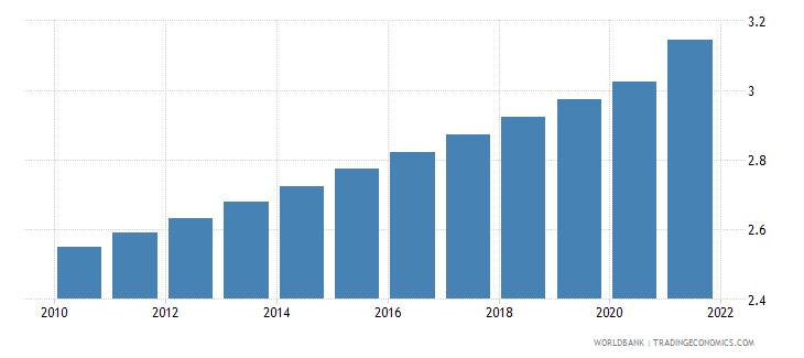 namibia population density people per sq km wb data