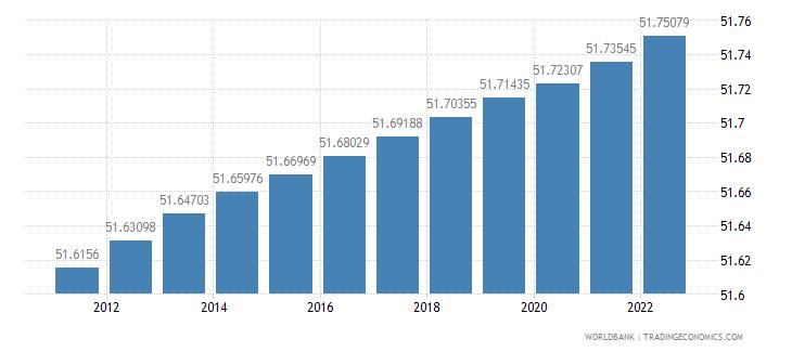 namibia population female percent of total wb data