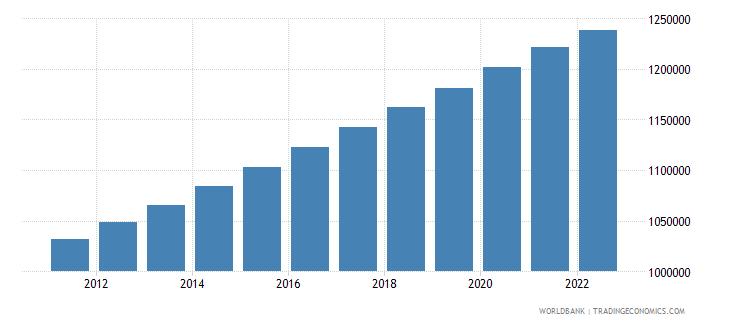 namibia population male wb data