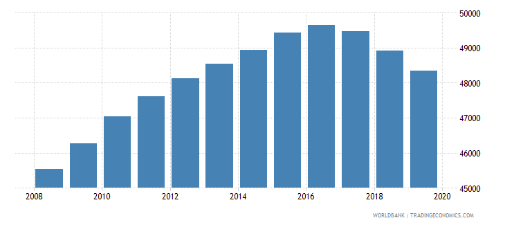 namibia population of the official age for post secondary non tertiary education male number wb data
