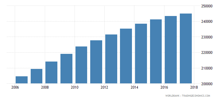 namibia population of the official age for tertiary education both sexes number wb data