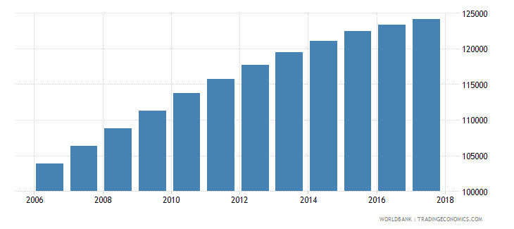 namibia population of the official age for tertiary education female number wb data