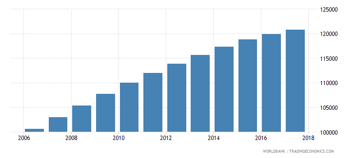 namibia population of the official age for tertiary education male number wb data