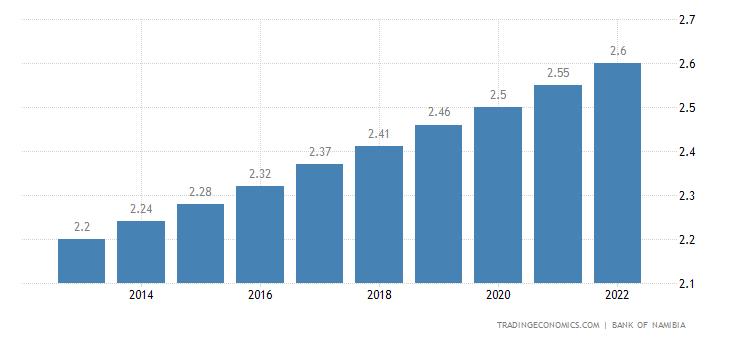 Namibia Population