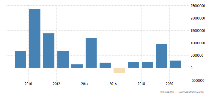 namibia portfolio equity net inflows bop us dollar wb data