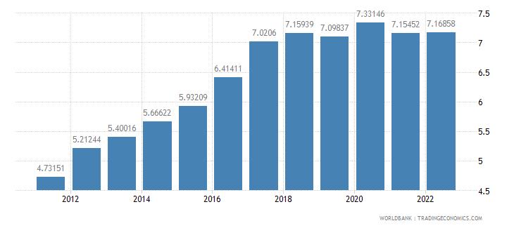 namibia ppp conversion factor gdp lcu per international dollar wb data
