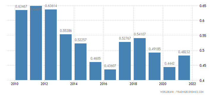 namibia ppp conversion factor gdp to market exchange rate ratio wb data
