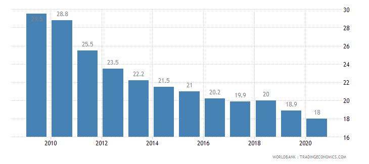 namibia prevalence of undernourishment percent of population wb data