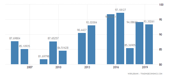 namibia primary completion rate total percent of relevant age group wb data
