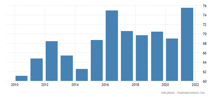 namibia private consumption percentage of gdp percent wb data