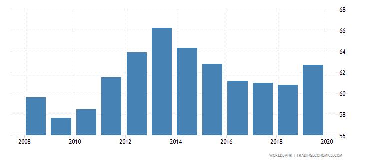 namibia private credit bureau coverage percent of adults wb data