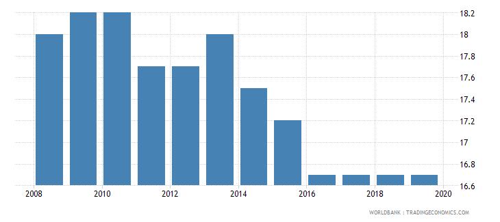 namibia profit tax percent of commercial profits wb data