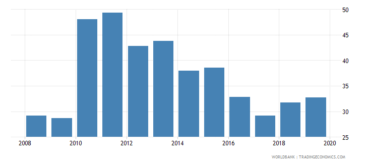 namibia provisions to nonperforming loans percent wb data