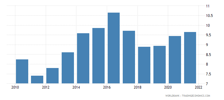 namibia public spending on education total percent of gdp wb data