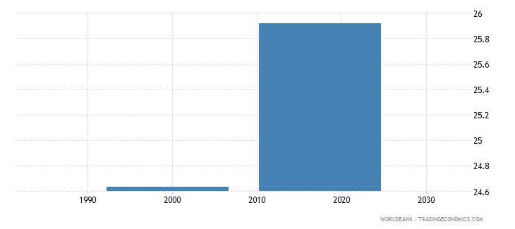 namibia pupil teacher ratio in lower secondary education headcount basis wb data