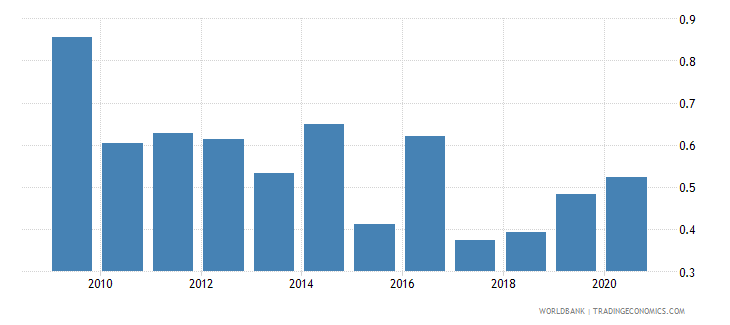 namibia remittance inflows to gdp percent wb data
