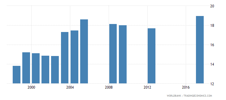 namibia repetition rate in primary education all grades male percent wb data