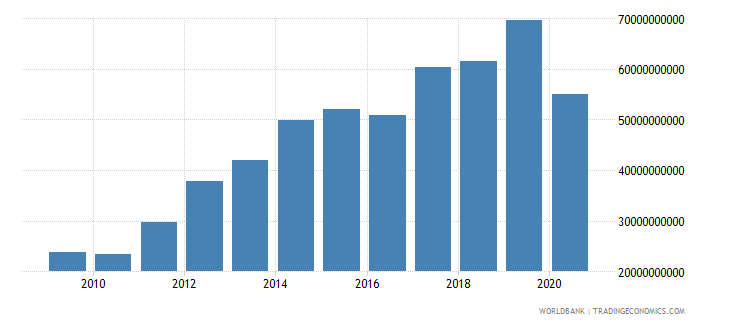namibia revenue excluding grants current lcu wb data