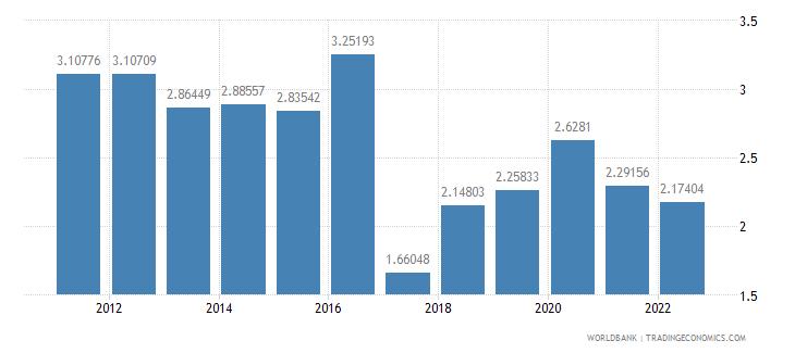 namibia risk premium on lending prime rate minus treasury bill rate percent wb data