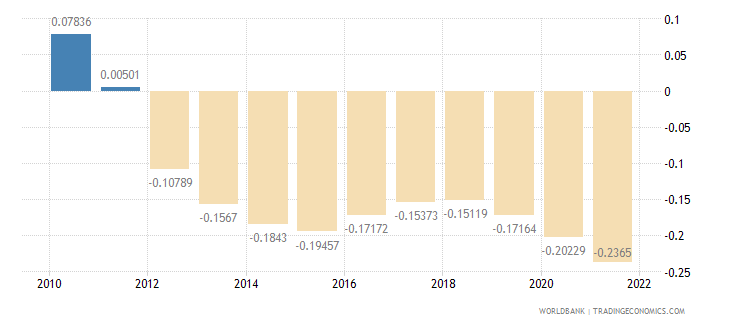 namibia rural population growth annual percent wb data