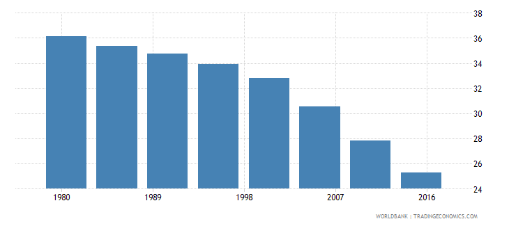 namibia rural population male percent of total wb data
