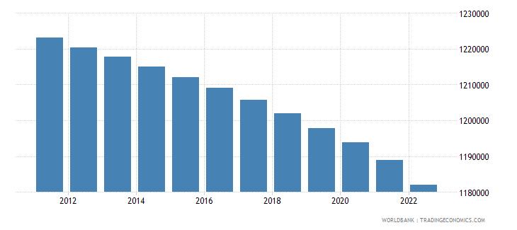 namibia rural population wb data