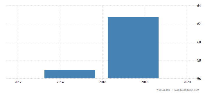 namibia saved any money in the past year percent age 15 wb data