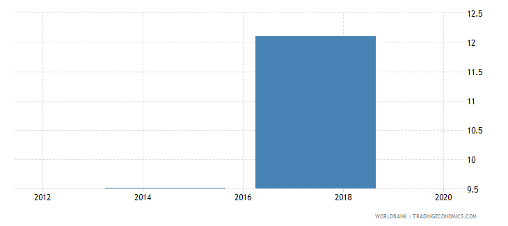 namibia saved using a savings club in the past year percent age 15 wb data