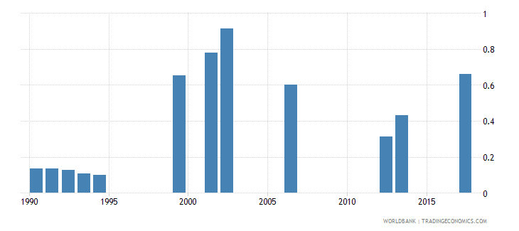 namibia school life expectancy pre primary both sexes years wb data