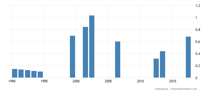namibia school life expectancy pre primary female years wb data