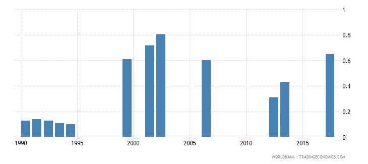 namibia school life expectancy pre primary male years wb data